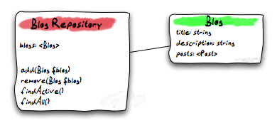 Model and Repository — Flow Framework 5 3 x-dev documentation