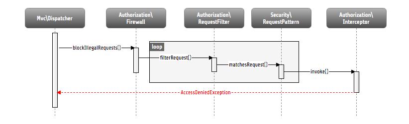 Security — Flow Framework 5 3 x-dev documentation